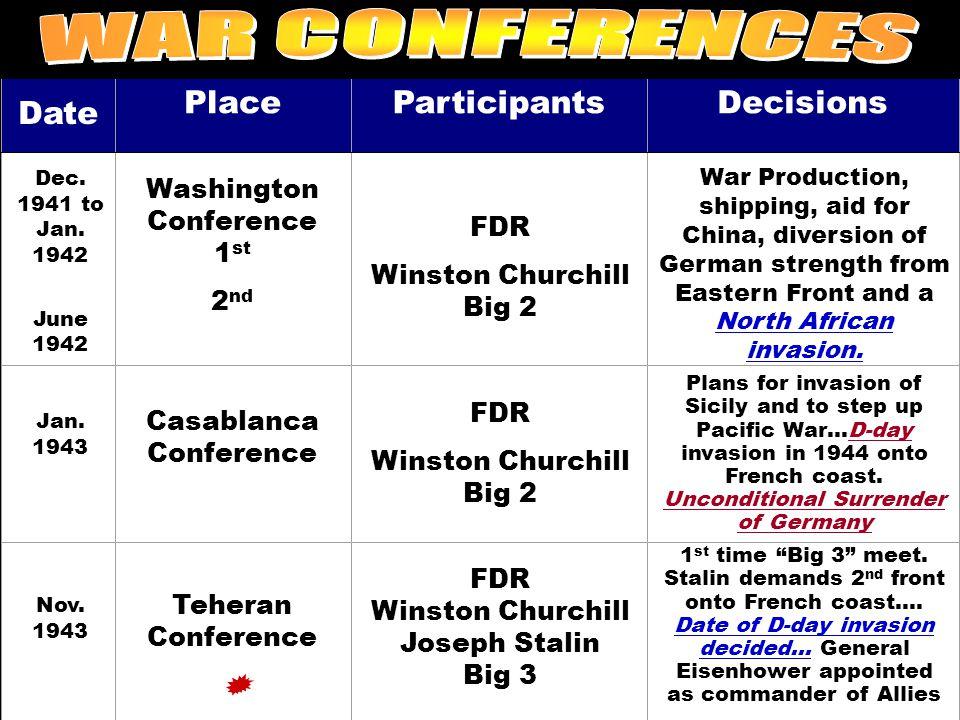 Date PlaceParticipantsDecisions Dec. 1941 to Jan. 1942 June 1942 Washington Conference 1 st 2 nd FDR Winston Churchill Big 2 War Production, shipping,