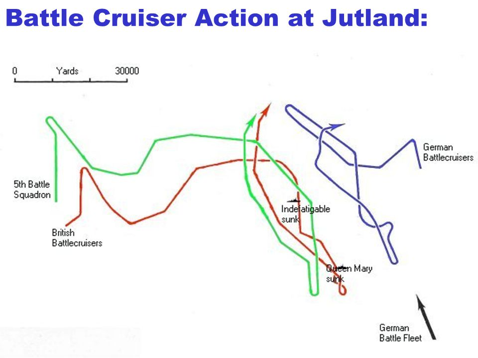Battle Cruiser Action at Jutland: