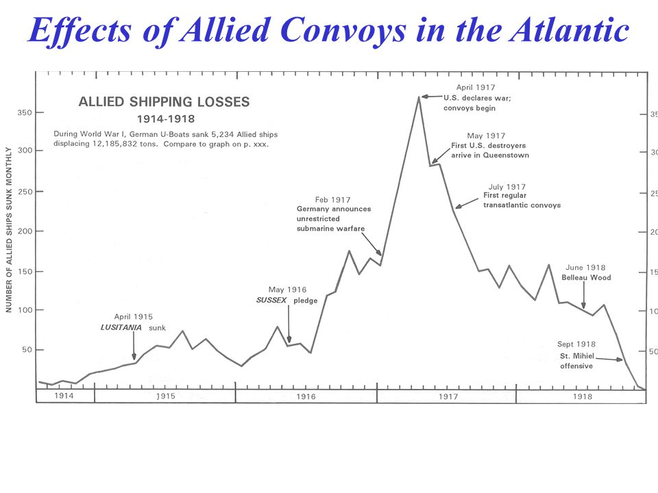 Effects of Allied Convoys in the Atlantic
