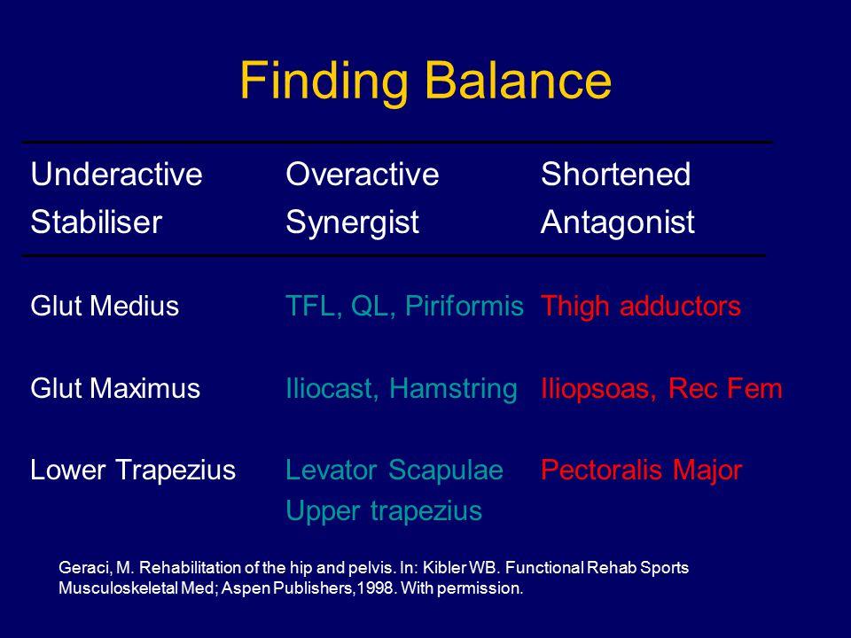 Finding Balance UnderactiveOveractiveShortened StabiliserSynergistAntagonist Glut MediusTFL, QL, PiriformisThigh adductors Glut MaximusIliocast, Hamst