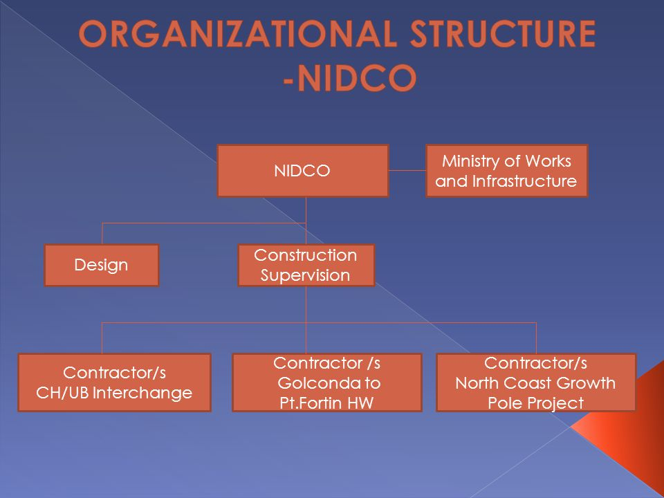 NIDCO Ministry of Works and Infrastructure Design Construction Supervision Contractor/s CH/UB Interchange Contractor/s North Coast Growth Pole Project