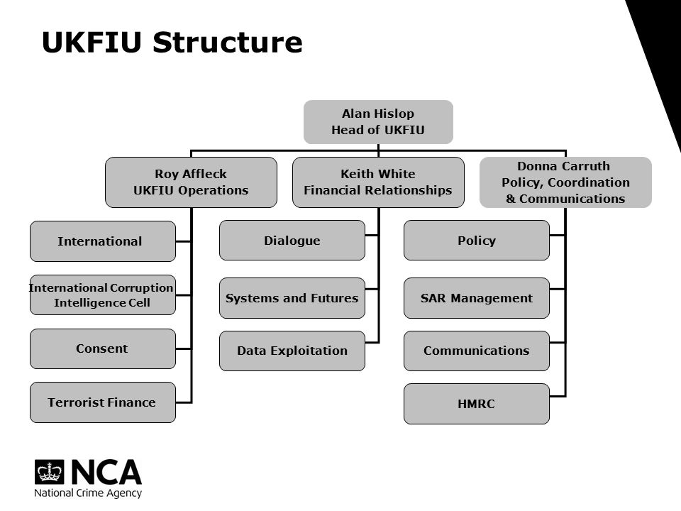 Alan Hislop Head of UKFIU Roy Affleck UKFIU Operations Keith White Financial Relationships Donna Carruth Policy, Coordination & Communications International International Corruption Intelligence Cell Consent Terrorist Finance Dialogue Systems and Futures Data Exploitation Policy SAR Management Communications HMRC UKFIU Structure