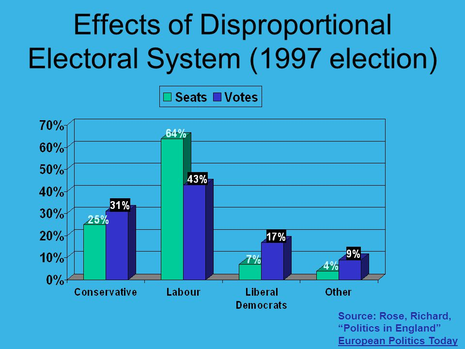 "Effects of Disproportional Electoral System (1997 election) Source: Rose, Richard, ""Politics in England"" European Politics Today"