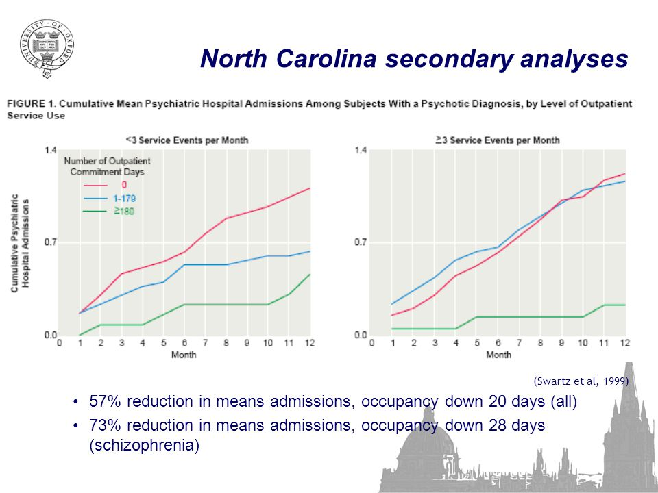 North Carolina secondary analyses (Swartz et al, 1999) 57% reduction in means admissions, occupancy down 20 days (all) 73% reduction in means admissions, occupancy down 28 days (schizophrenia)