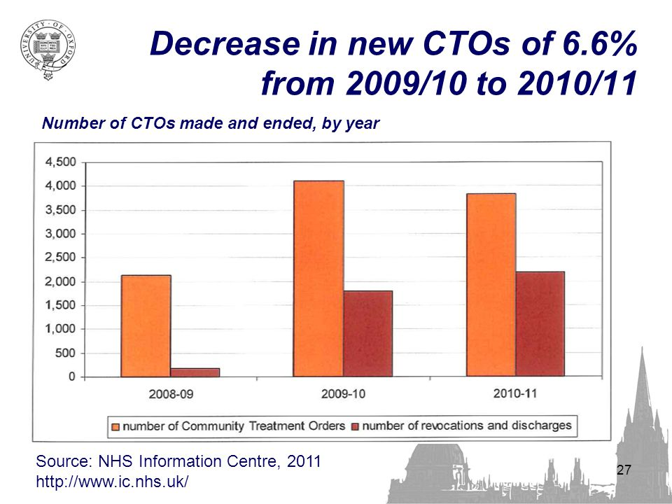 Decrease in new CTOs of 6.6% from 2009/10 to 2010/11 27 Number of CTOs made and ended, by year Source: NHS Information Centre, 2011 http://www.ic.nhs.