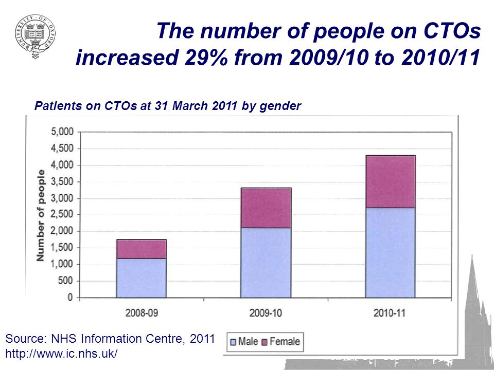 The number of people on CTOs increased 29% from 2009/10 to 2010/11 28 Patients on CTOs at 31 March 2011 by gender Source: NHS Information Centre, 2011