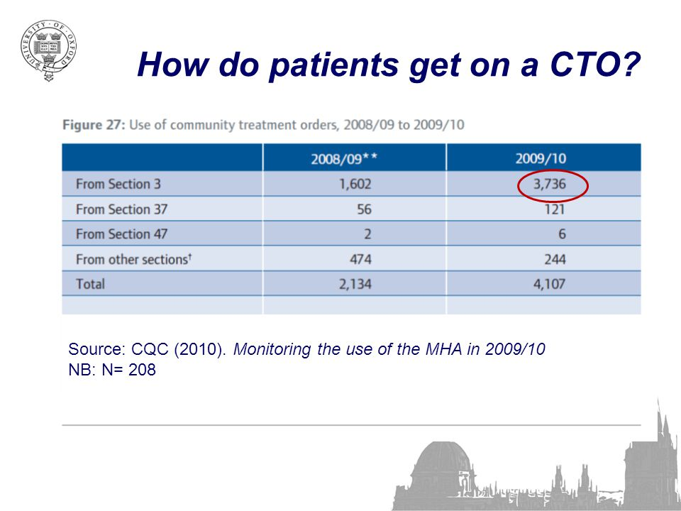 How do patients get on a CTO? Source: CQC (2010). Monitoring the use of the MHA in 2009/10 NB: N= 208