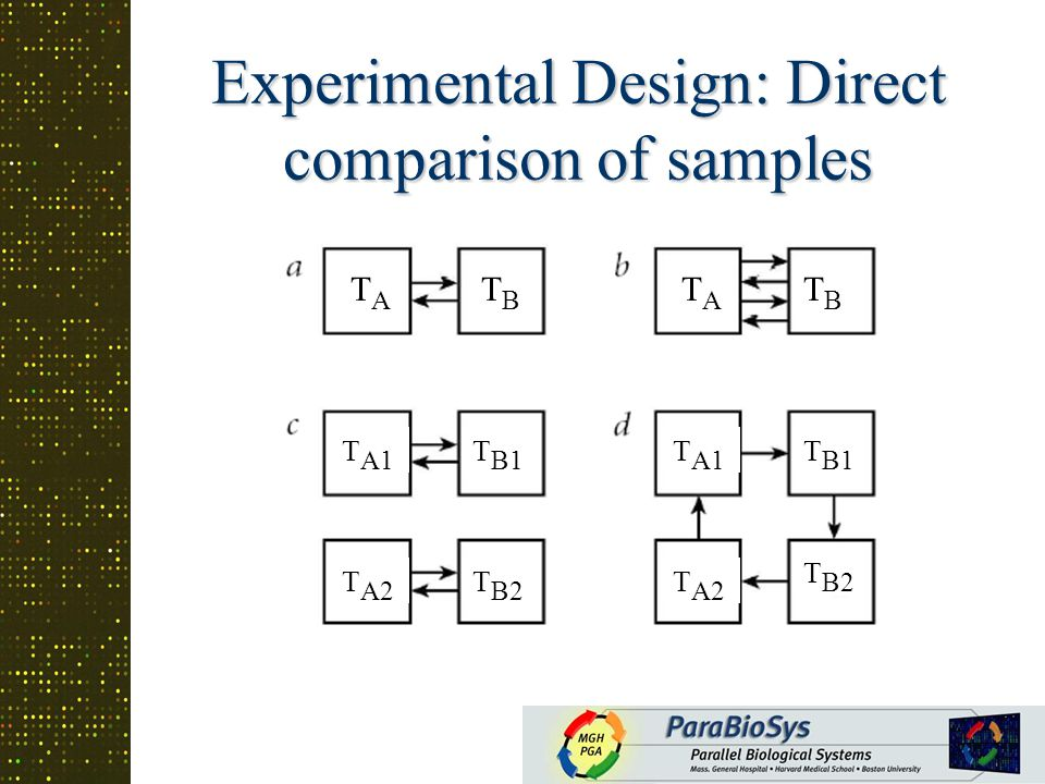 Factorial Designs- 2 x 2 B C A AB Effect of treatment T A is estimated as log(T A /C) Effect of treatment T A is estimated as log(T A /C) Effect of treatment T A in the presence of treatment T B is log(T AB /T B ) Effect of treatment T A in the presence of treatment T B is log(T AB /T B ) log(T AB /T B )-log(T A /C) is the Interaction between treatments log(T AB /T B )-log(T A /C) is the Interaction between treatments