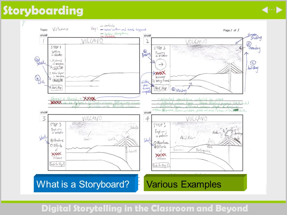 Digital Storytelling in the Classroom and Beyond Storyboarding What is a Storyboard.