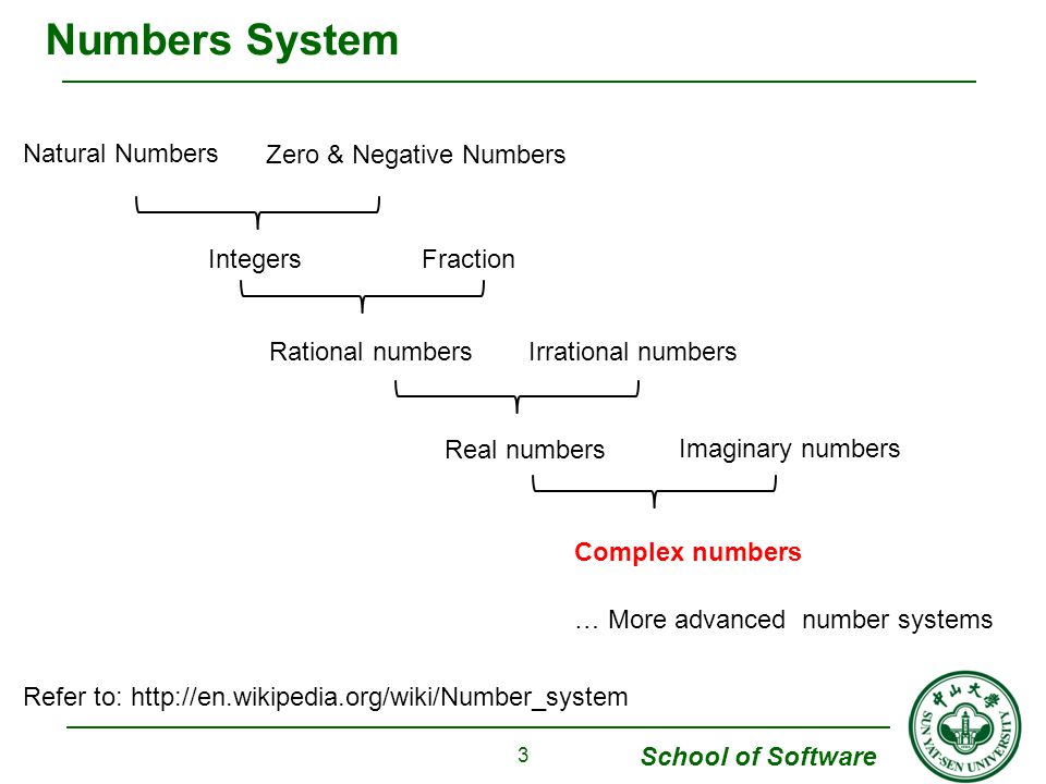 School of Software  Sums and Products; Basic Algebraic Properties  Further Properties; Vectors and Moduli  Complex Conjugates; Exponential Form  Products and Powers in Exponential Form  Arguments of Products and Quotients  Roots of Complex Numbers  Regions in the Complex Plane 4 Chapter 1: Complex Numbers