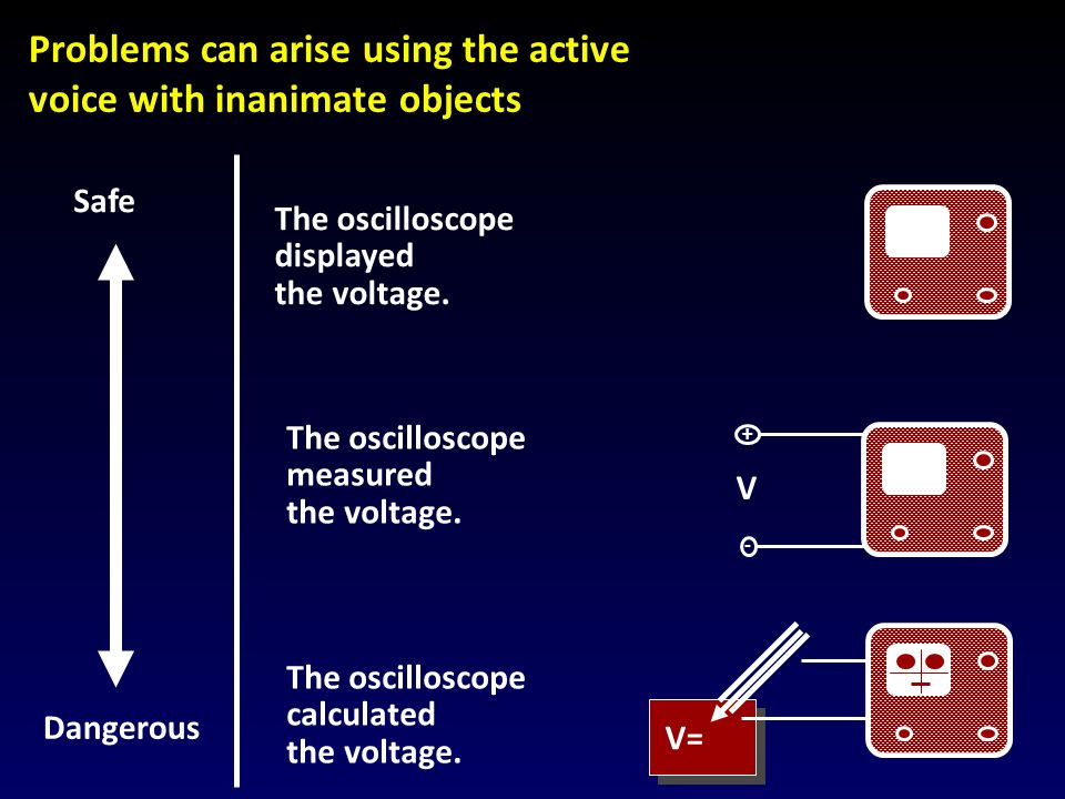 Problems can arise using the active voice with inanimate objects Safe Dangerous The oscilloscope displayed the voltage.