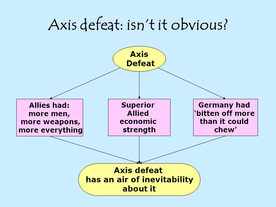Axis defeat: isn't it obvious.