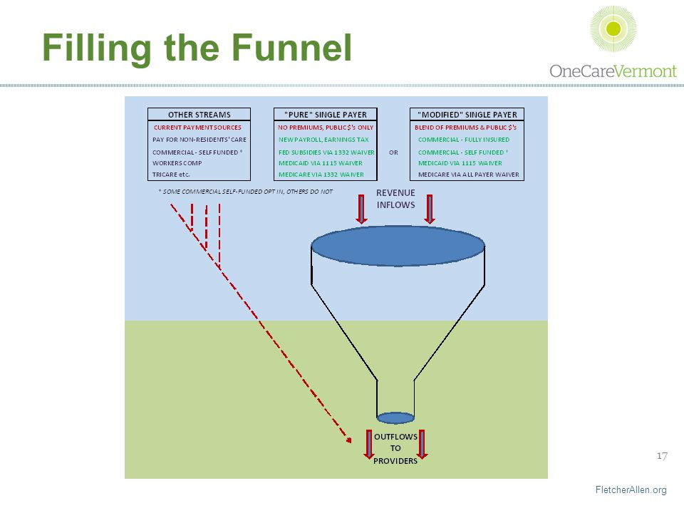 FletcherAllen.org 17 Filling the Funnel