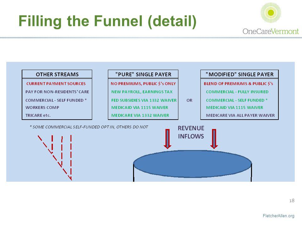 FletcherAllen.org 18 Filling the Funnel (detail)