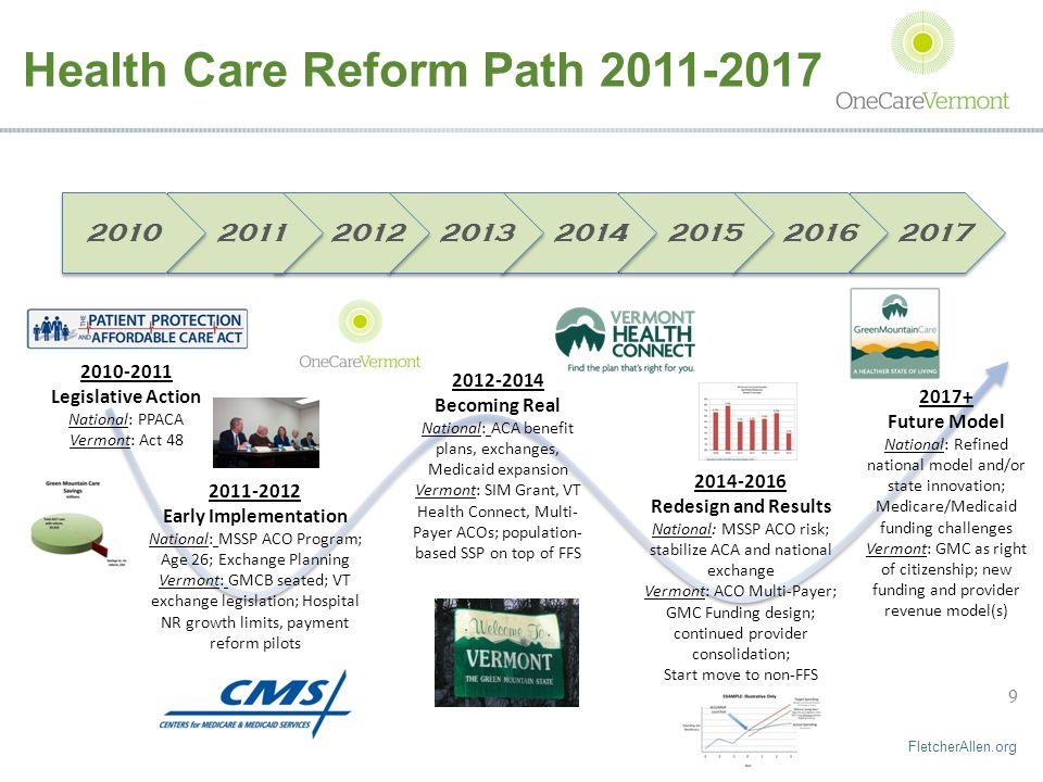 FletcherAllen.org 9 Health Care Reform Path 2011-2017 2010-2011 Legislative Action National: PPACA Vermont: Act 48 2011-2012 Early Implementation National: MSSP ACO Program; Age 26; Exchange Planning Vermont: GMCB seated; VT exchange legislation; Hospital NR growth limits, payment reform pilots 2012-2014 Becoming Real National: ACA benefit plans, exchanges, Medicaid expansion Vermont: SIM Grant, VT Health Connect, Multi- Payer ACOs; population- based SSP on top of FFS 2014-2016 Redesign and Results National: MSSP ACO risk; stabilize ACA and national exchange Vermont: ACO Multi-Payer; GMC Funding design; continued provider consolidation; Start move to non-FFS 20102011201420132012201720152016 2017+ Future Model National: Refined national model and/or state innovation; Medicare/Medicaid funding challenges Vermont: GMC as right of citizenship; new funding and provider revenue model(s)