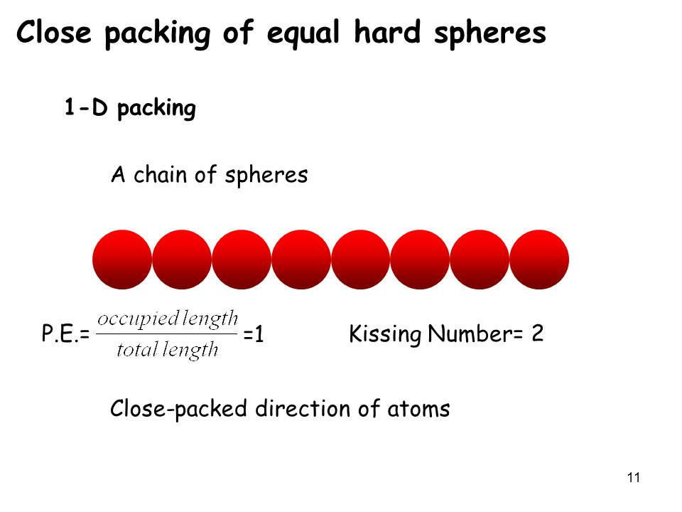 11 Close packing of equal hard spheres 1-D packing A chain of spheres P.E.=Kissing Number= Close-packed direction of atoms =1 2