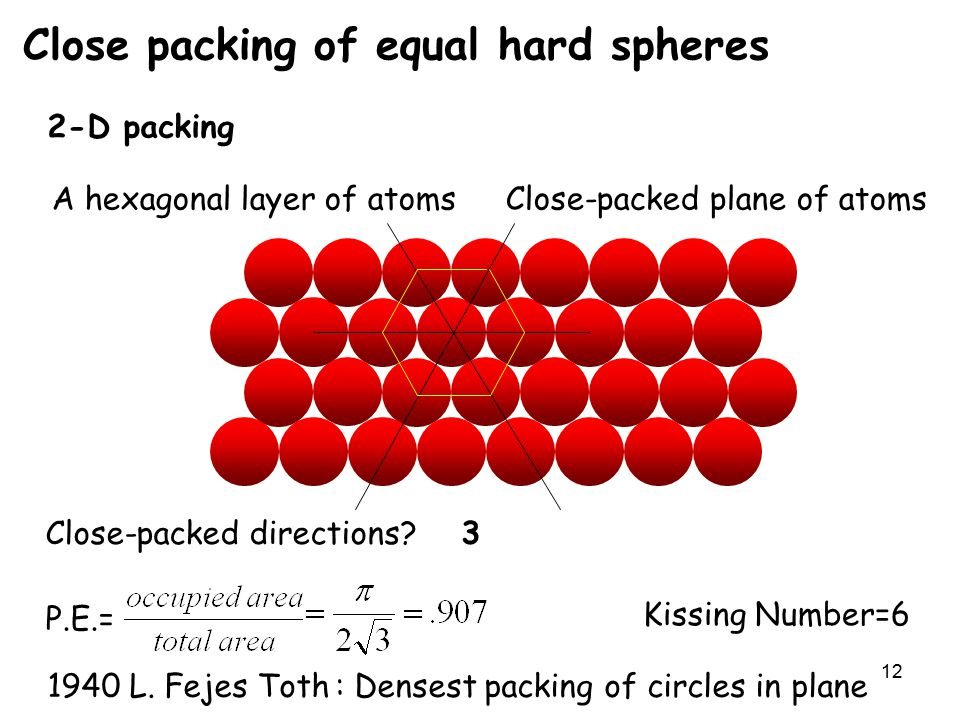 12 Close packing of equal hard spheres 2-D packing A hexagonal layer of atoms P.E.= Kissing Number=6 Close-packed plane of atoms Close-packed directions 3 1940 L.