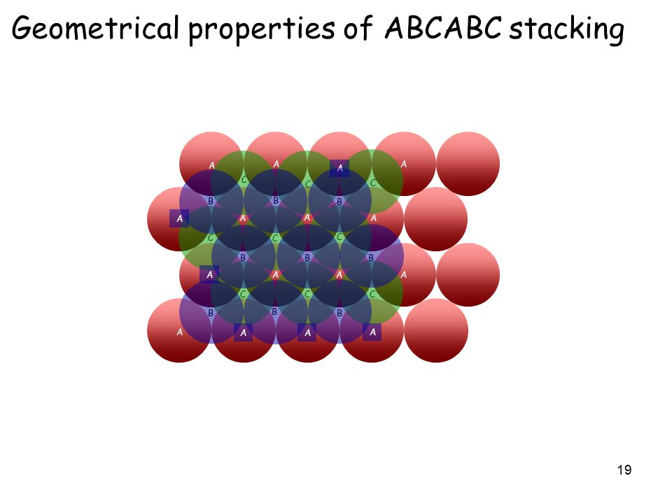 19 Geometrical properties of ABCABC stacking A A A A A A A A A A A A A A A A B B B B BB B B B C C C C C C C C C A A A A A A