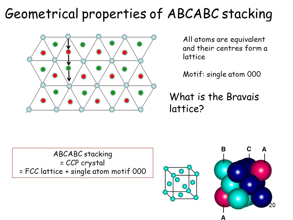 20 Geometrical properties of ABCABC stacking B A C B A C ABCABC stacking = CCP crystal = FCC lattice + single atom motif 000  3 a All atoms are equivalent and their centres form a lattice Motif: single atom 000 What is the Bravais lattice