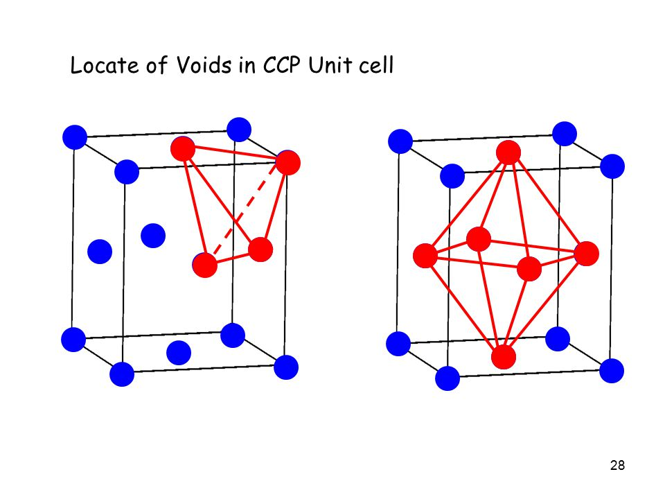 28 Locate of Voids in CCP Unit cell