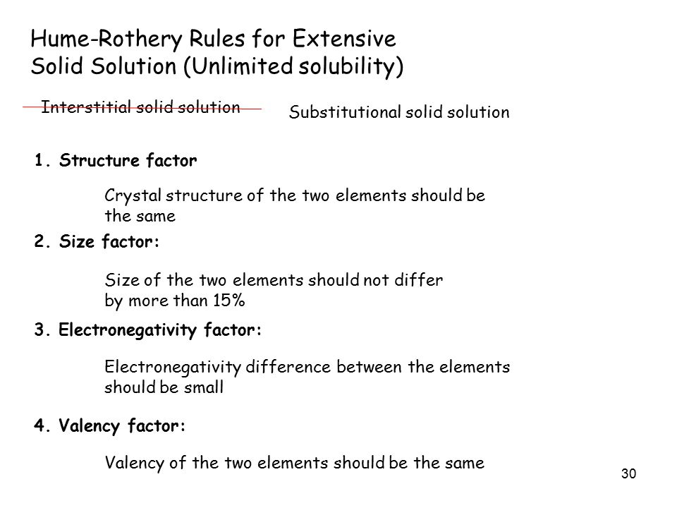 30 Hume-Rothery Rules for Extensive Solid Solution (Unlimited solubility) Interstitial solid solution Substitutional solid solution 1.Structure factor Crystal structure of the two elements should be the same 2.Size factor: Size of the two elements should not differ by more than 15% 3.