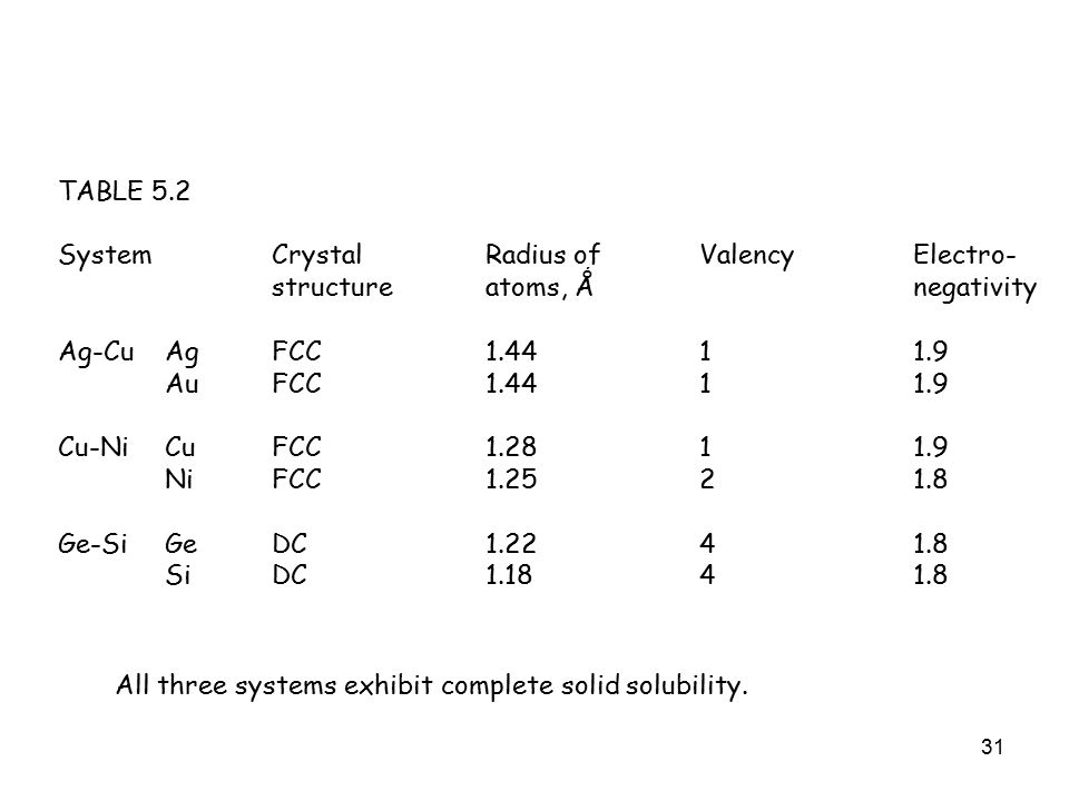 31 TABLE 5.2 SystemCrystal Radius ofValencyElectro- structureatoms, Ǻnegativity Ag-CuAgFCC1.4411.9 AuFCC1.4411.9 Cu-NiCuFCC1.2811.9 NiFCC1.2521.8 Ge-SiGeDC1.2241.8 SiDC1.1841.8 All three systems exhibit complete solid solubility.