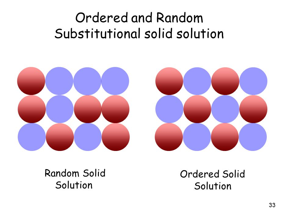 33 Ordered and Random Substitutional solid solution Random Solid Solution Ordered Solid Solution