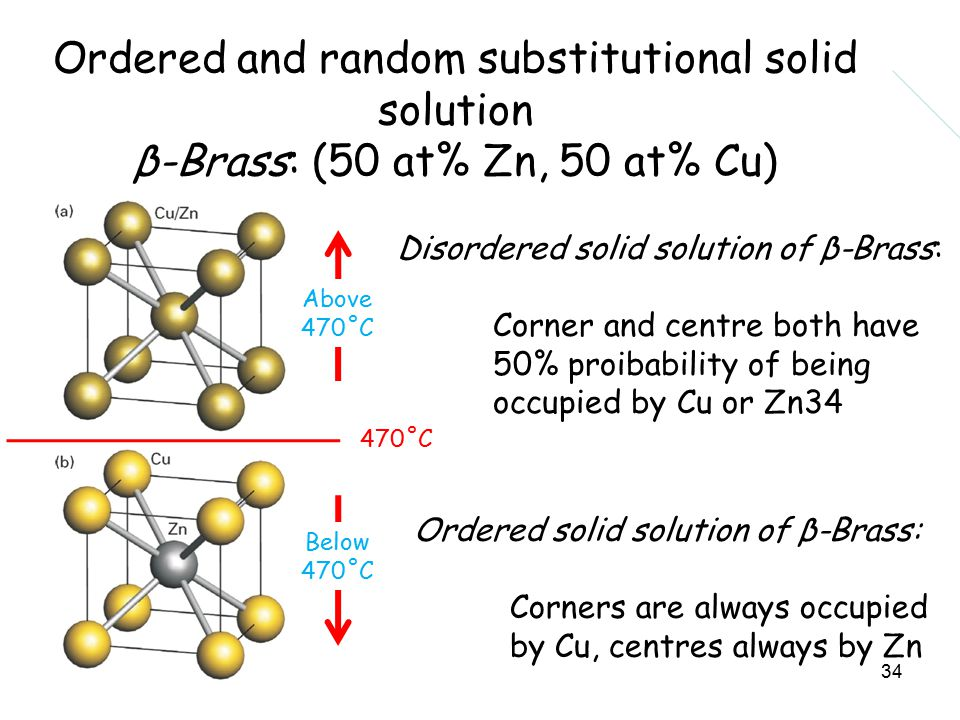 34 Disordered solid solution of β-Brass: Corner and centre both have 50% proibability of being occupied by Cu or Zn34 Ordered solid solution of β-Brass: Corners are always occupied by Cu, centres always by Zn 470˚C Above 470˚C Below 470˚C Ordered and random substitutional solid solution β-Brass: (50 at% Zn, 50 at% Cu)