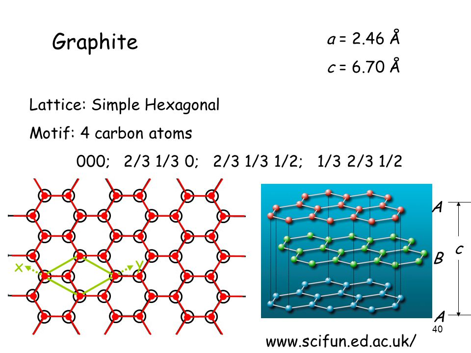 40 Graphite x y a = 2.46 Å c = 6.70 Å B A A www.scifun.ed.ac.uk/ c Lattice: Simple Hexagonal Motif: 4 carbon atoms 000; 2/3 1/3 0; 2/3 1/3 1/2; 1/3 2/3 1/2