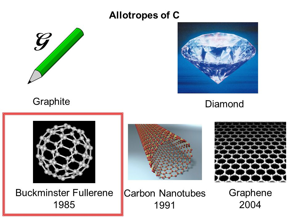 Graphite Diamond Buckminster Fullerene 1985 Carbon Nanotubes 1991 Graphene 2004 Allotropes of C