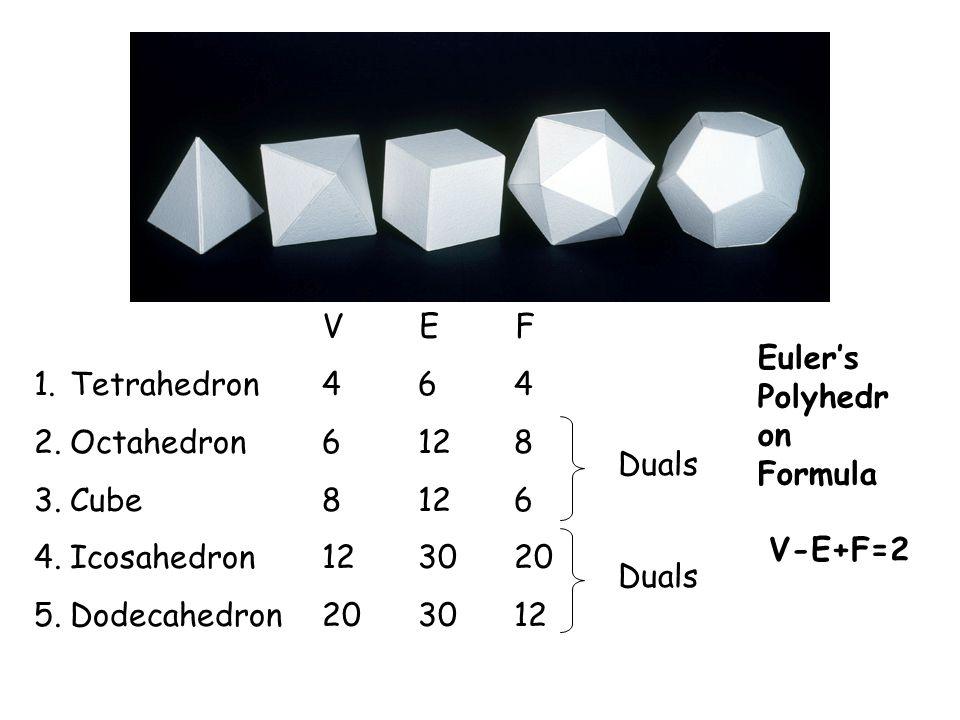1.Tetrahedron464 2.Octahedron6128 3.Cube8126 4.Icosahedron123020 5.Dodecahedron203012 Duals Euler's Polyhedr on Formula V-E+F=2 V E F