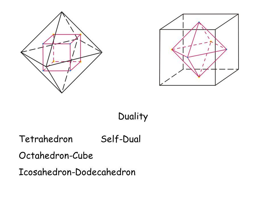 Duality TetrahedronSelf-Dual Octahedron-Cube Icosahedron-Dodecahedron