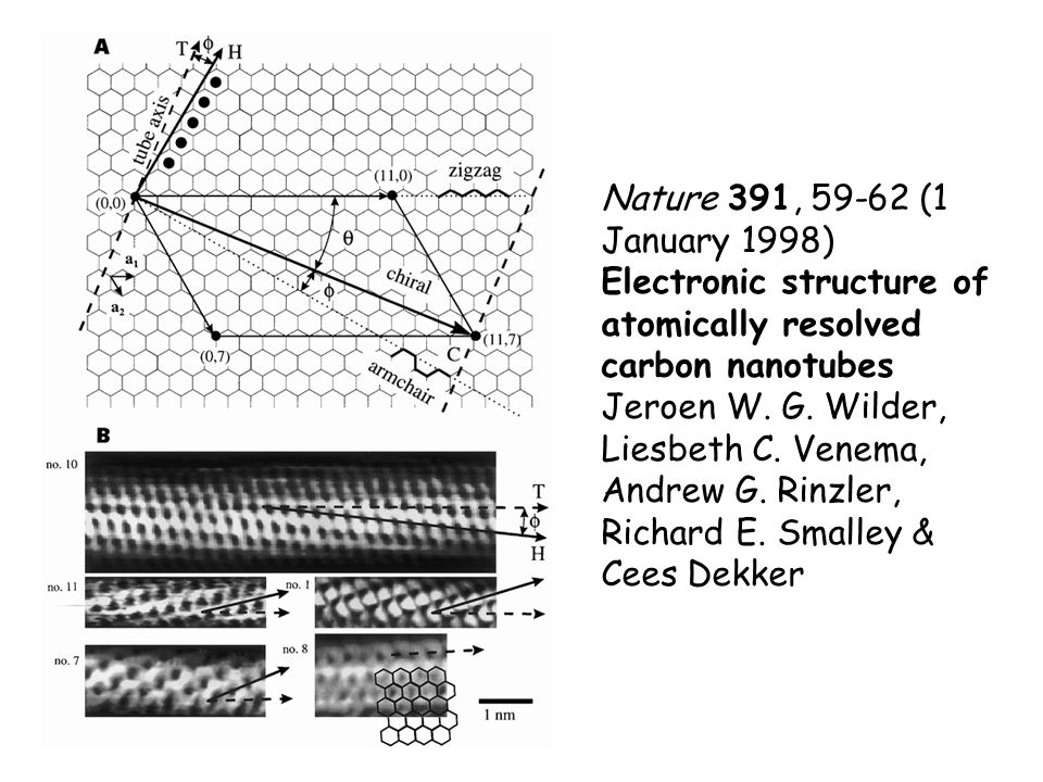 Nature 391, 59-62 (1 January 1998) Electronic structure of atomically resolved carbon nanotubes Jeroen W.