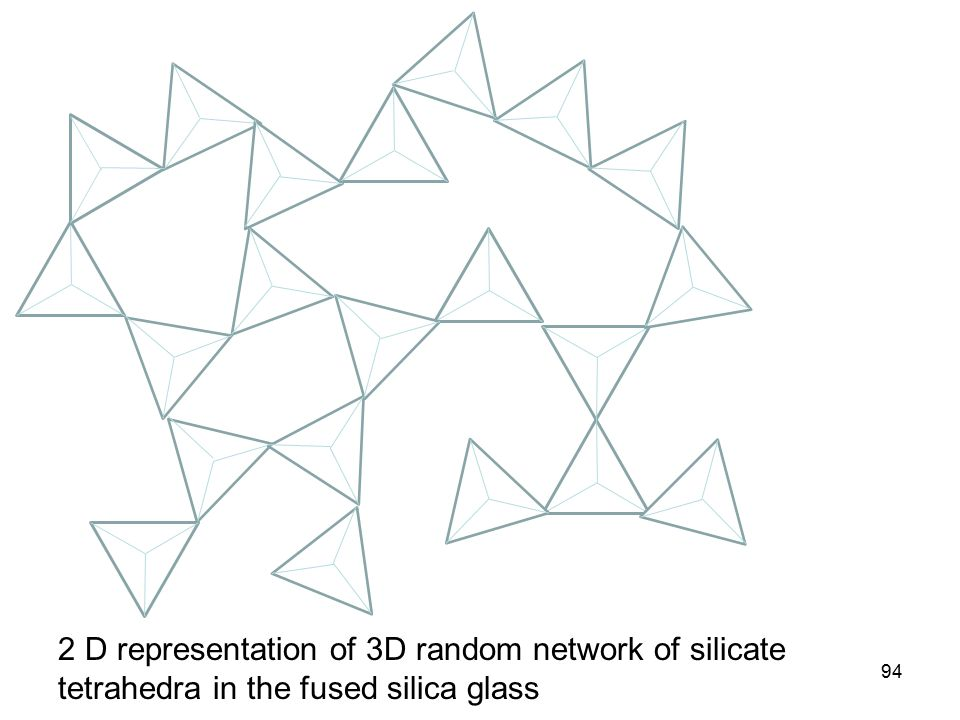 94 2 D representation of 3D random network of silicate tetrahedra in the fused silica glass