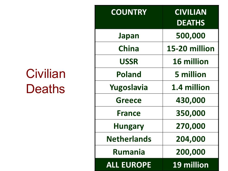 Civilian Deaths COUNTRYCIVILIAN DEATHS Japan500,000 China15-20 million USSR16 million Poland5 million Yugoslavia1.4 million Greece430,000 France350,000 Hungary270,000 Netherlands204,000 Rumania200,000 ALL EUROPE19 million