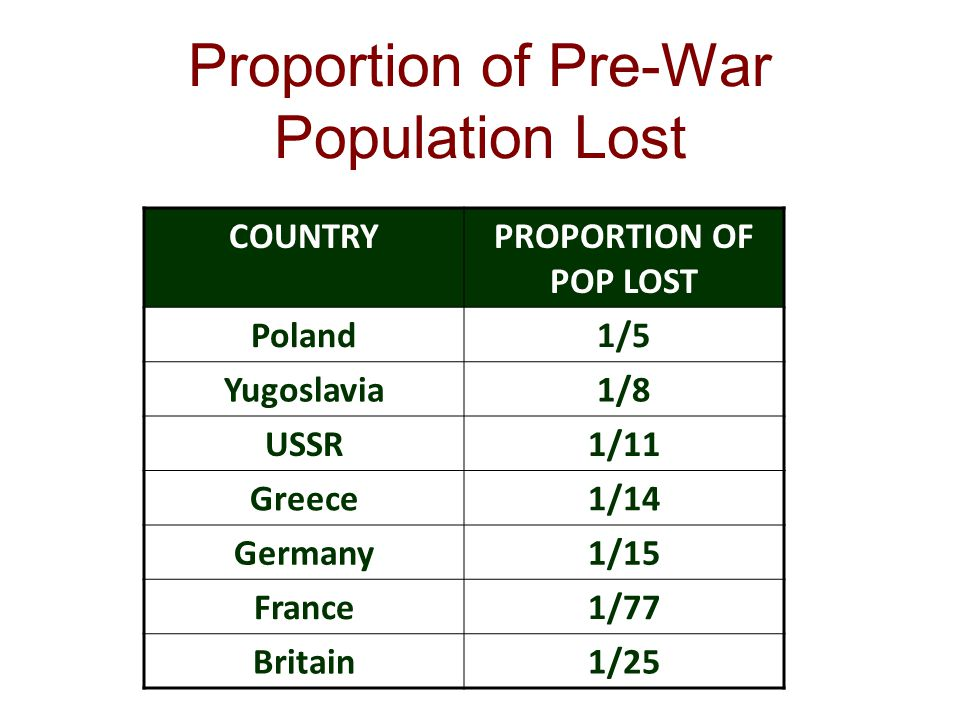 Proportion of Pre-War Population Lost COUNTRYPROPORTION OF POP LOST Poland1/5 Yugoslavia1/8 USSR1/11 Greece1/14 Germany1/15 France1/77 Britain1/25