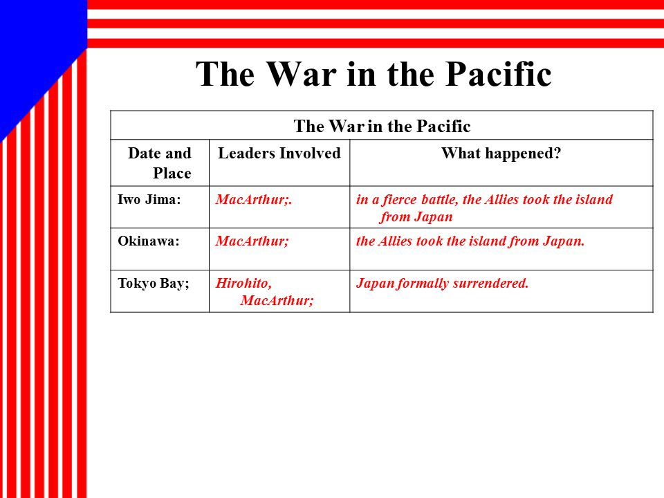 The War in the Pacific Date and Place Leaders InvolvedWhat happened? Iwo Jima:MacArthur;.in a fierce battle, the Allies took the island from Japan Oki