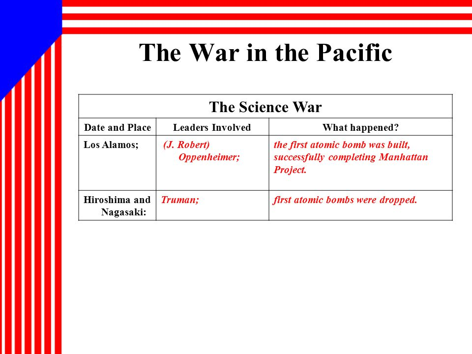 The War in the Pacific The Science War Date and PlaceLeaders InvolvedWhat happened? Los Alamos; (J. Robert) Oppenheimer; the first atomic bomb was bui
