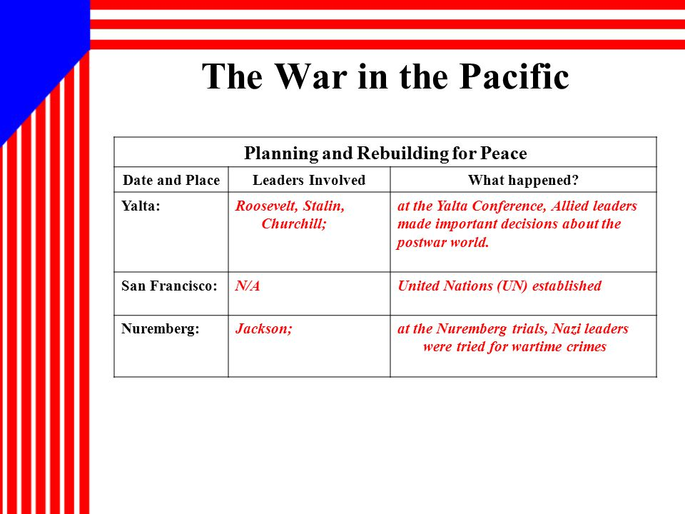The War in the Pacific Planning and Rebuilding for Peace Date and PlaceLeaders InvolvedWhat happened? Yalta:Roosevelt, Stalin, Churchill; at the Yalta