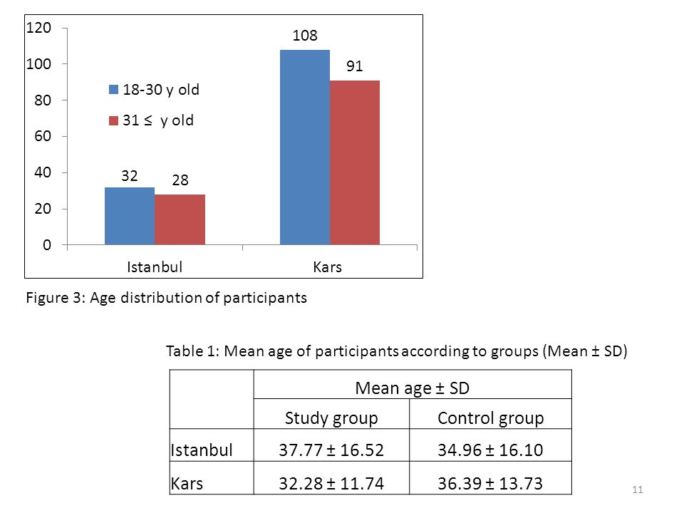 11 Mean age ± SD Study groupControl group Istanbul37.77 ± 16.5234.96 ± 16.10 Kars32.28 ± 11.7436.39 ± 13.73 Figure 3: Age distribution of participants Table 1: Mean age of participants according to groups (Mean ± SD)