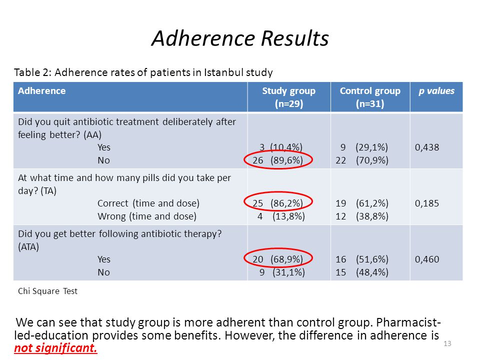Adherence Results Chi Square Test We can see that study group is more adherent than control group.
