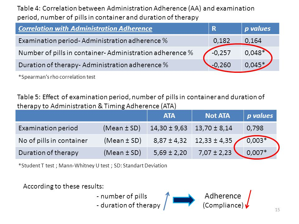 Correlation with Administration AdherenceRp values Examination period- Administration adherence % 0,1820,164 Number of pills in container- Administration adherence %-0,2570,048* Duration of therapy- Administration adherence %-0,2600,045* 15 *Spearman's rho correlation test ATANot ATAp values Examination period (Mean ± SD)14,30 ± 9,6313,70 ± 8,140,798 No of pills in container (Mean ± SD) 8,87 ± 4,3212,33 ± 4,350,003* Duration of therapy (Mean ± SD) 5,69 ± 2,20 7,07 ± 2,230,007* *Student T test ; Mann-Whitney U test ; SD: Standart Deviation According to these results: - number of pills Adherence - duration of therapy (Compliance) Table 4: Correlation between Administration Adherence (AA) and examination period, number of pills in container and duration of therapy Table 5: Effect of examination period, number of pills in container and duration of therapy to Administration & Timing Adherence (ATA)