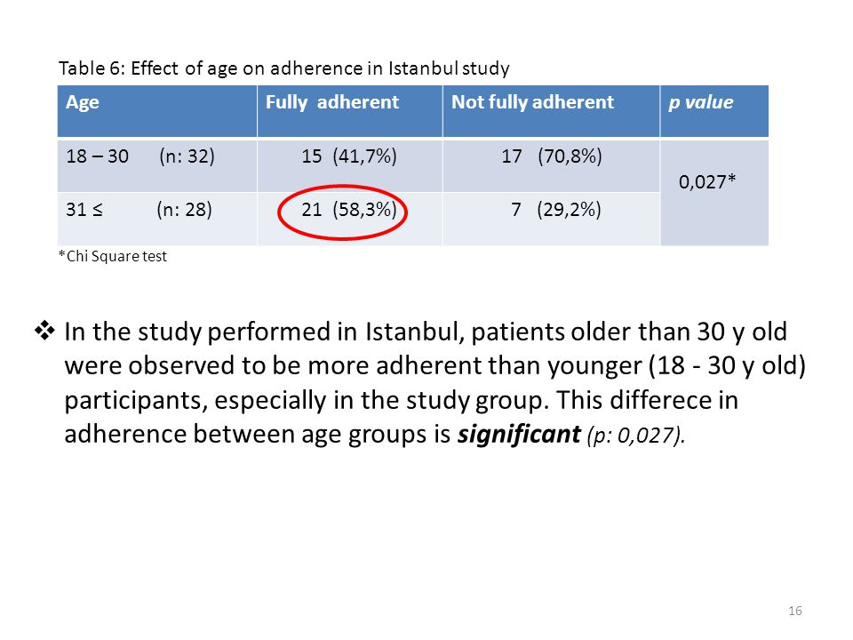 16 *Chi Square test  In the study performed in Istanbul, patients older than 30 y old were observed to be more adherent than younger (18 - 30 y old) participants, especially in the study group.