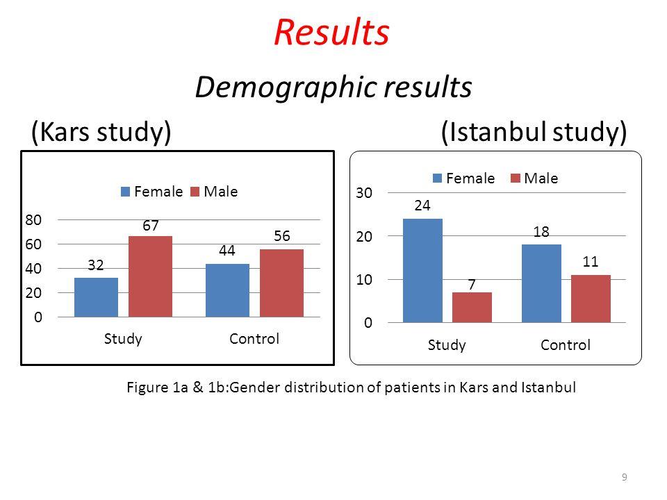 (Kars study) (Istanbul study) 10 Intermediate school Figure 2a & 2b: Educational status of participants in Kars and Istanbul