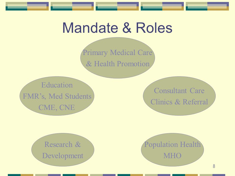 8 Primary Medical Care & Health Promotion Consultant Care Clinics & Referral Education FMR's, Med Students CME, CNE Research & Development Population Health MHO Mandate & Roles