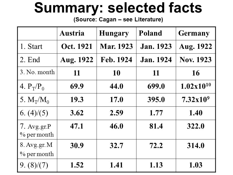 Summary: selected facts (Source: Cagan – see Literature) AustriaHungaryPolandGermany 1. StartOct. 1921Mar. 1923Jan. 1923Aug. 1922 2. EndAug. 1922Feb.
