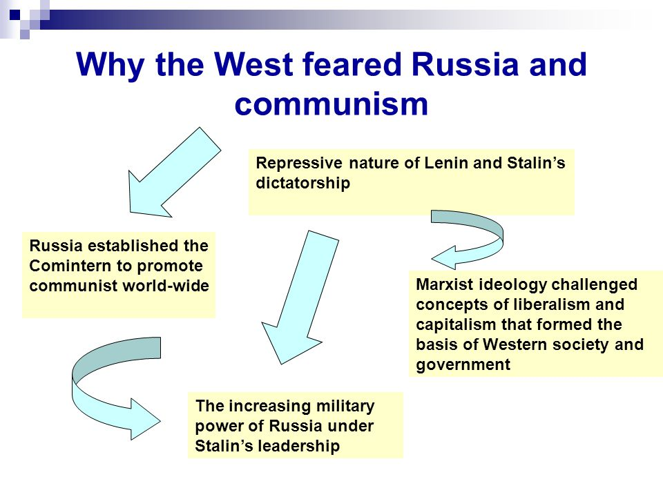 Why the West feared Russia and communism Russia established the Comintern to promote communist world-wide Repressive nature of Lenin and Stalin's dict