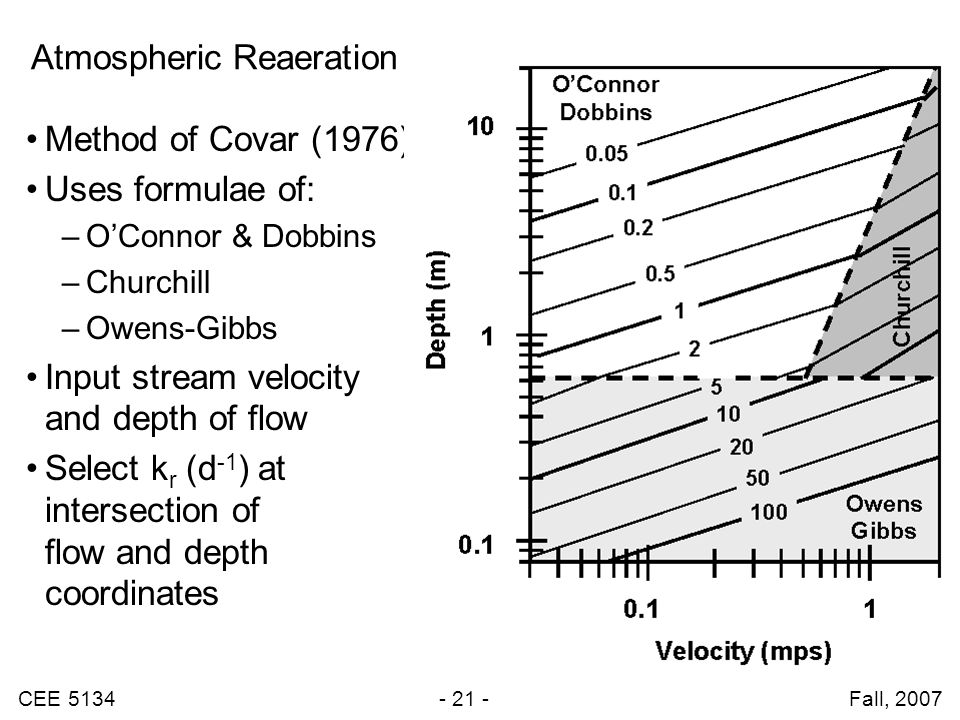 CEE 5134 - 21 - Fall, 2007 Atmospheric Reaeration Method of Covar (1976) Uses formulae of: –O'Connor & Dobbins –Churchill –Owens-Gibbs Input stream velocity and depth of flow Select k r (d -1 ) at intersection of flow and depth coordinates