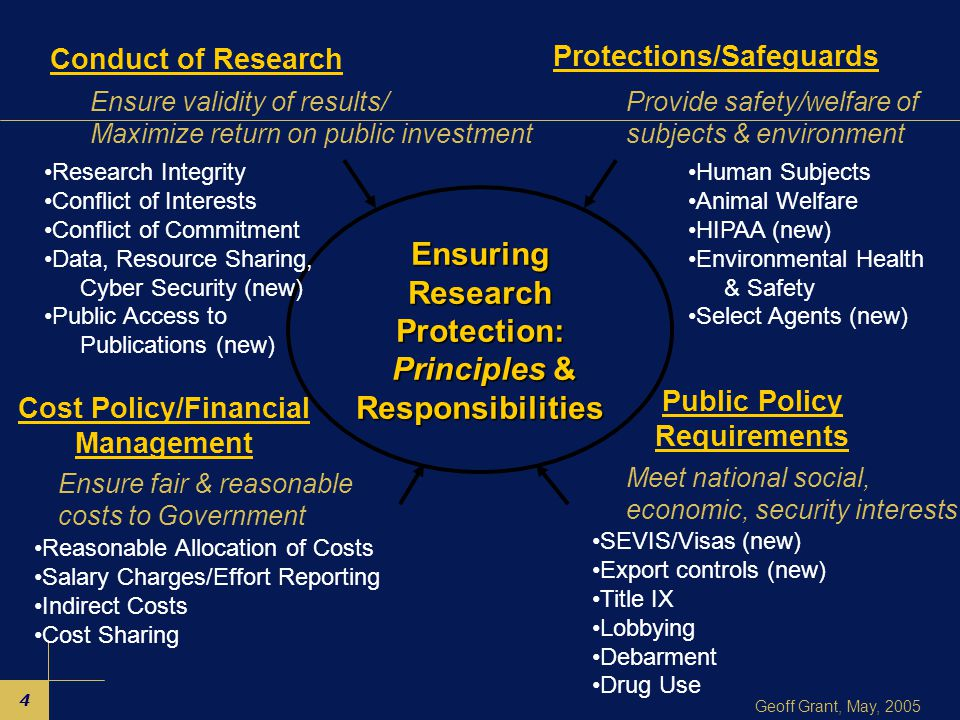 4 Geoff Grant, May, 2005 Ensuring Research Protection: Principles & Responsibilities Principles & Responsibilities SEVIS/Visas (new) Export controls (new) Title IX Lobbying Debarment Drug Use Human Subjects Animal Welfare HIPAA (new) Environmental Health & Safety Select Agents (new) Reasonable Allocation of Costs Salary Charges/Effort Reporting Indirect Costs Cost Sharing Research Integrity Conflict of Interests Conflict of Commitment Data, Resource Sharing, Cyber Security (new) Public Access to Publications (new) Conduct of Research Protections/Safeguards Cost Policy/Financial Management Public Policy Requirements Ensure validity of results/ Maximize return on public investment Provide safety/welfare of subjects & environment Ensure fair & reasonable costs to Government Meet national social, economic, security interests