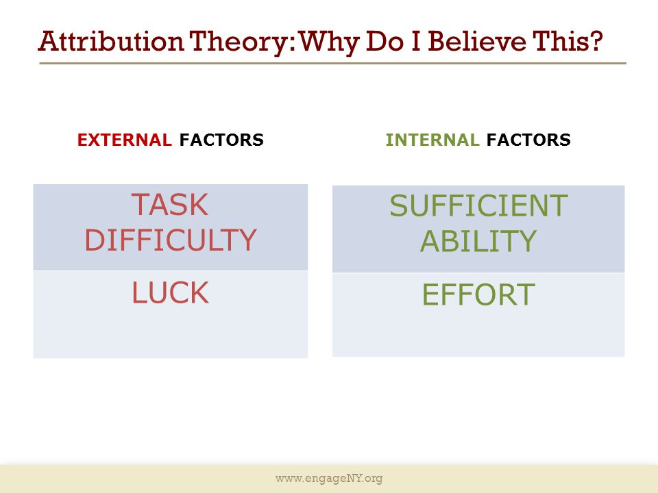 www.engageNY.org Attribution Theory: Why Do I Believe This? EXTERNAL FACTORS TASK DIFFICULTY LUCK INTERNAL FACTORS SUFFICIENT ABILITY EFFORT